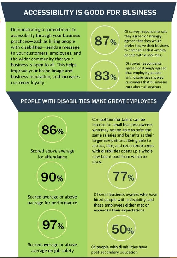 Why is Accessibility Important in the workplace and good for business?